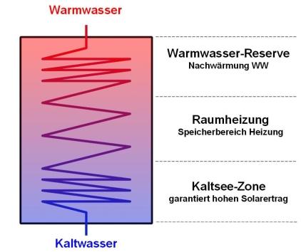 Kombispeicher schematisch dargestellt