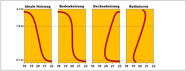 Fussbodenheizung: idealer Temperaturverlauf