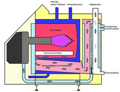 Öl-Kondensationstechnik